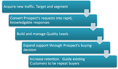 Engage customers with Marketing Automation software