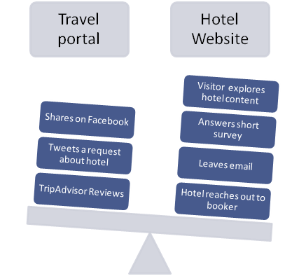 Improve Hotel Booking journey and increase Average Daily Rate ADR